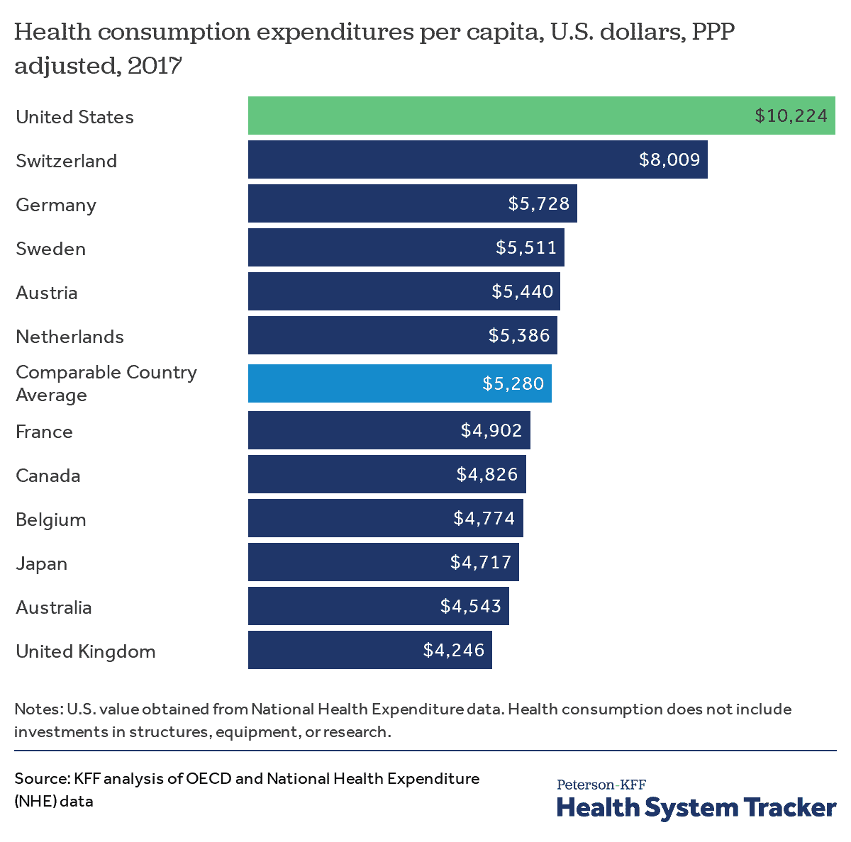 Health consumption expenditures per capita