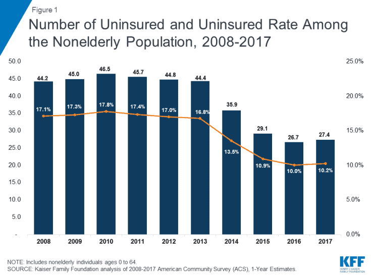 Number of Uninsured and Uninsured Rate Among the Nonelderly Population