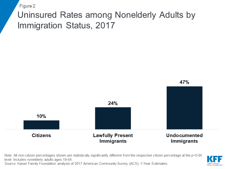 Uninsured Rates among Nonelderly Adults by Immigration Status, 2017
