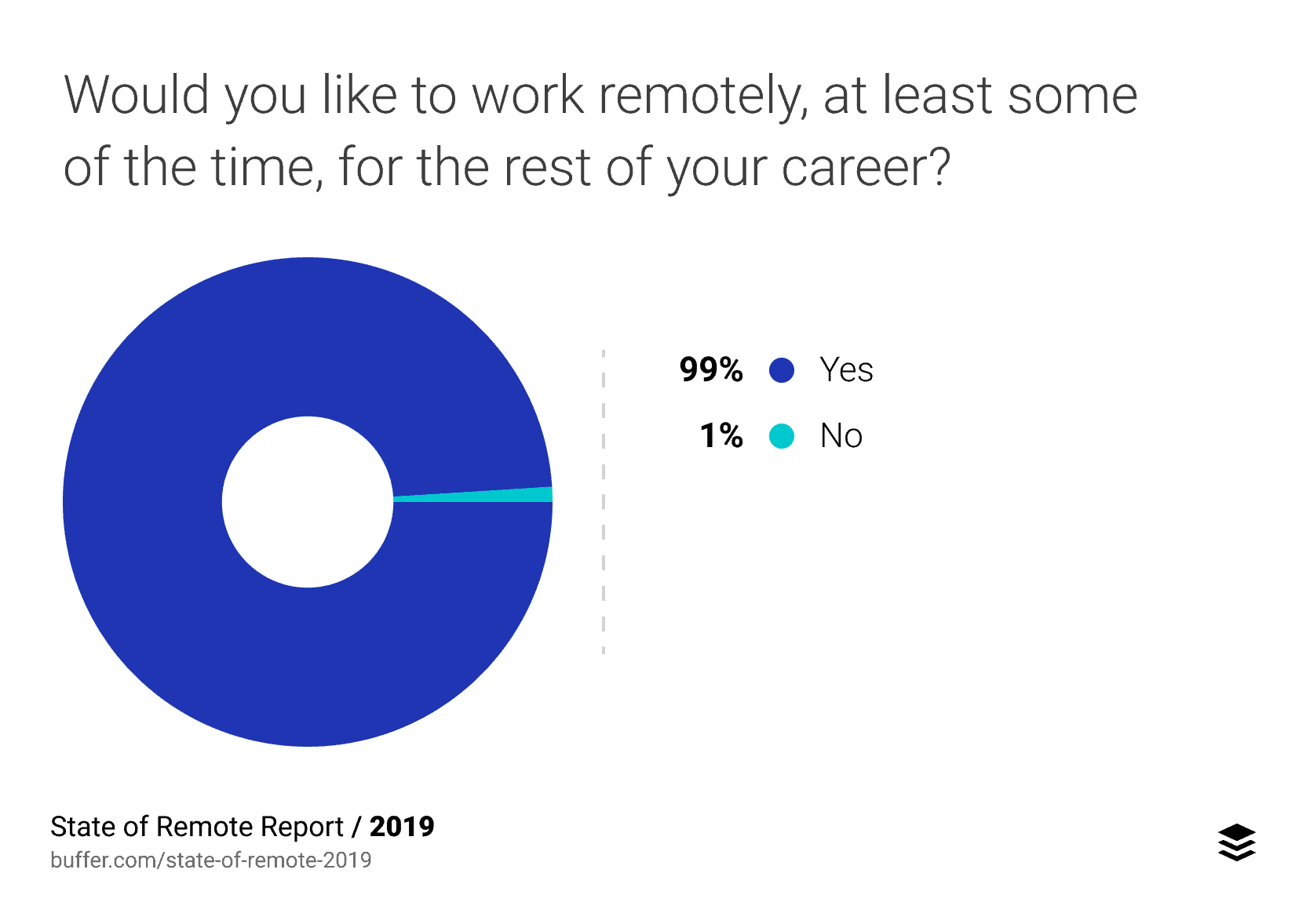 Number of people who would like to work remotely